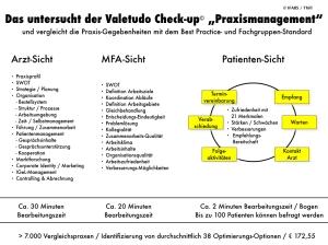 IFABS Valetudo Check-up Praxismanagement Leistungsübersicht.001