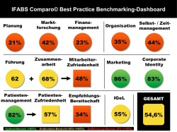 IFABS Comparo Best Practice Benchmarking-Dashboard
