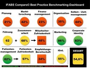 IFABS Comparo Best Practice Benchmarking-Dashboard