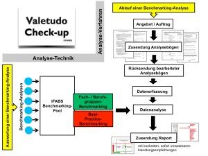 IFABS Valetudo Ablaufschema
