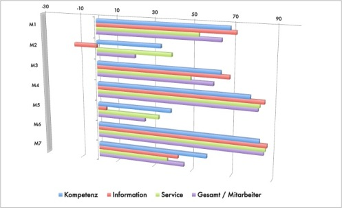 Regionale Kundenzufriedenheits-Analysen (RKA)
