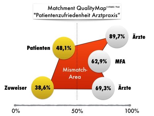 IFABS Matchment QualityMap Patientenzufriedenheit in der Arztpraxis