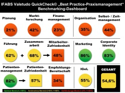 "Valetudo QuickCheck© ""Best Practice-Praxismanagement"""