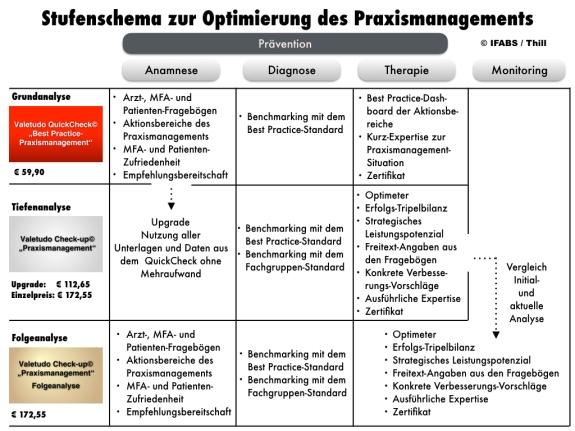 IFABS Stufenschema zur Optimierung des Praxismanagements
