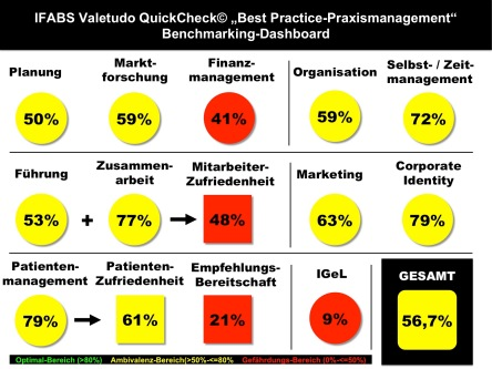 "Valetudo QuickCheck ""Praxismanagement"" IFABS Thill"