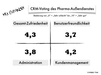 My Stance CRM Voting Pharma-Außendienst