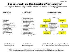 IFABSBenchmarking-Praxisanalyse© Leistungsübersicht.001