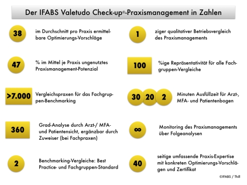 Der IFABS Valetudo Check-up© Praxismanagement in Zahlen Thill