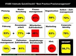 """QuickCheck© """"Best Practice-Praxismanagement"""" Dashborad IFABS Thill"""