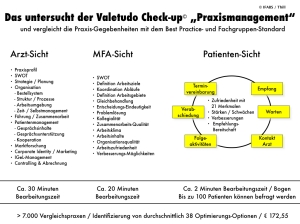 Valetudo Check-up Praxismanagement Leistungsprofil IFABS Thill