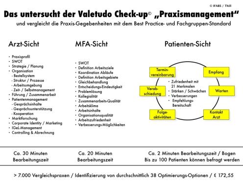 Der Valetudo Check-up© Praxismanagement Untersuchungsbereiche Thill