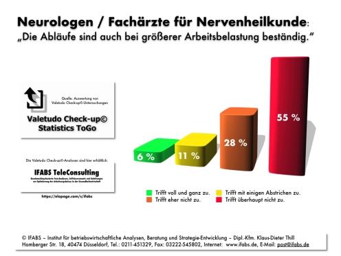 IFABS Valetudo Check-up© Statistics ToGo Neurologen Fachärzte Nervenheilkunde Organisation Ablauf Thill