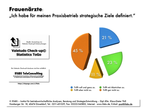 IFABS Valetudo Check-up© Statistics ToGo Frauenärzte Strategische Ziele Thill