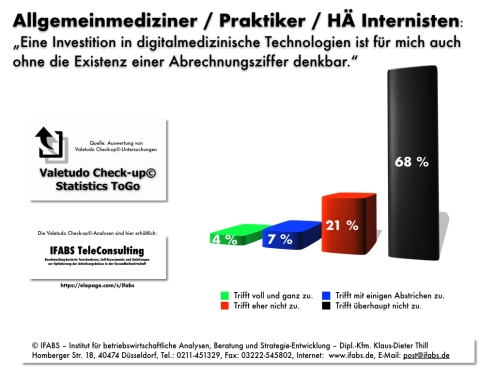 FABS Valetudo Check-up© Statistics ToGo API Digitalisierung Arztpraxis Thill