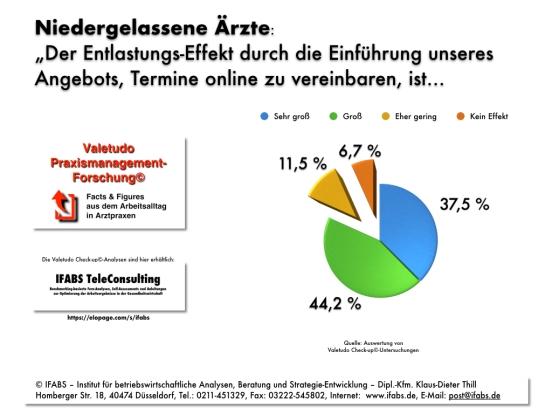 Praxismanagement-Forschung: Der Entlastungs-Effekt durch Online-Terminvereinbarungen aus der Sicht niedergelassener Ärzte