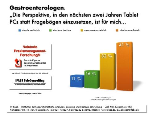 Praxismanagement-Forschung zur Digitalisierung: Gastroenterologen mögen keine Tablet-PCs IFABS Thill