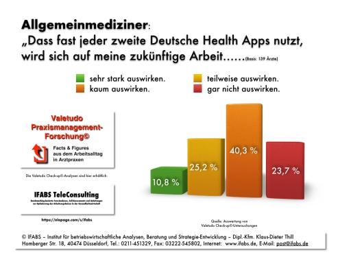 IFABS Valetudo Praxismanagement-Forschung© API Reaktion auf Health Apps IFABS Thill