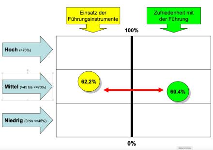 Ungenutzte Leistungs-Potenziale in Arzt- und Zahnarztpraxen: Kennen Sie die Wirkung Ihrer Führung?