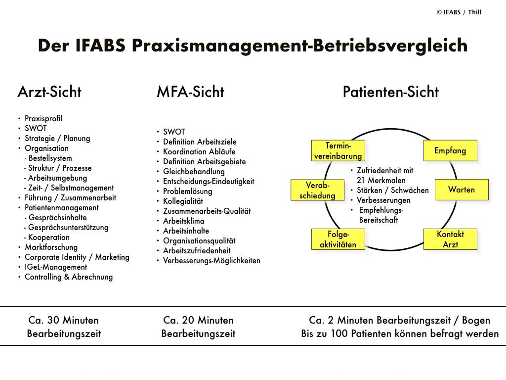 Praxismanagement-Betriebsvergleich