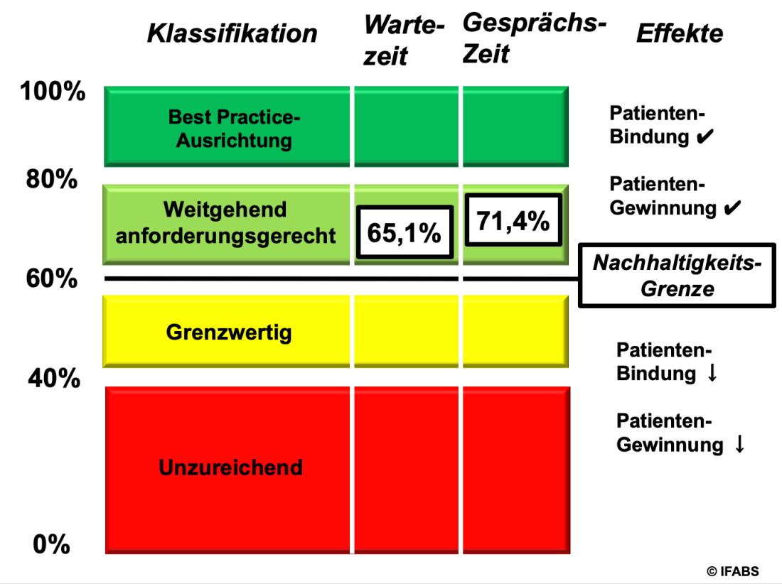 Pharma- und Medizintechnik-Vertrieb: Service-Mehrwert durch Vergleiche
