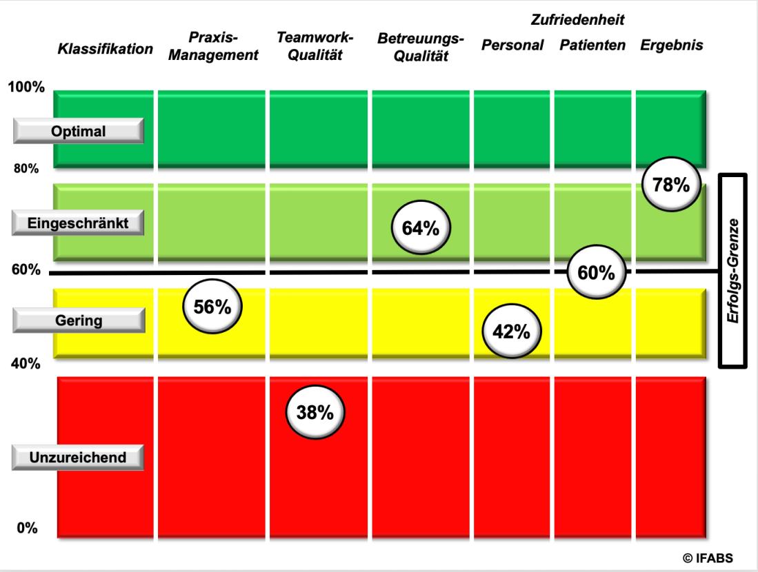 Praxismanagement-Betriebsvergleich für Augenärzte: Das gute wirtschaftliche Ergebnis wird teuer erkauft